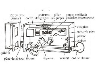 Serrurier-Clefs-Serrure